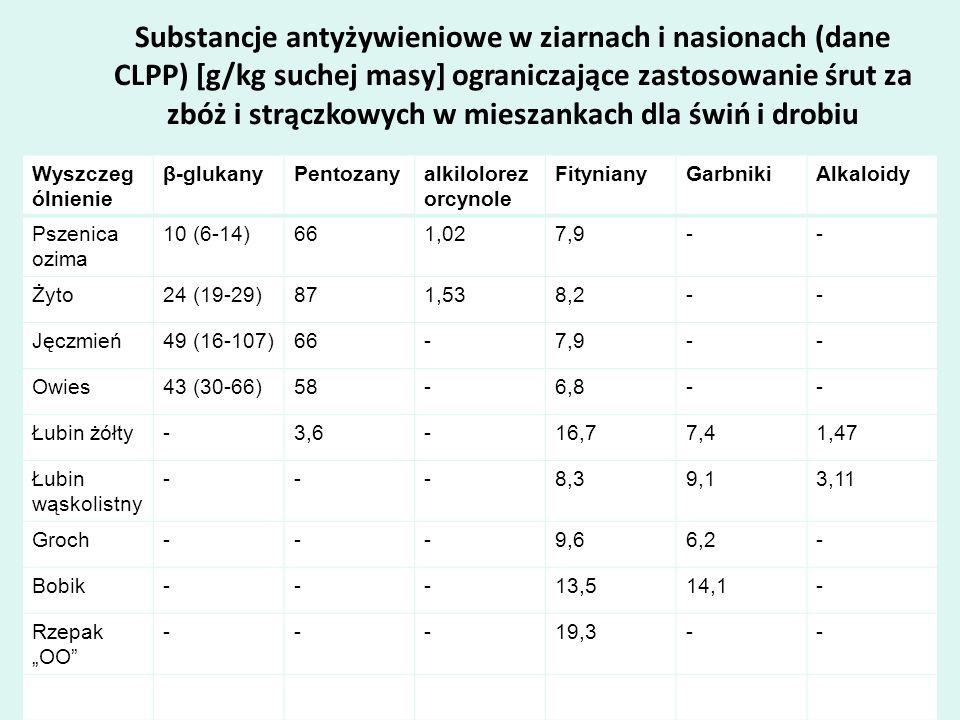Substancje antyżywieniowe w ziarnach i nasionach (dane CLPP) [g/kg suchej masy] ograniczające zastosowanie śrut za zbóż i strączkowych w mieszankach dla świń i drobiu